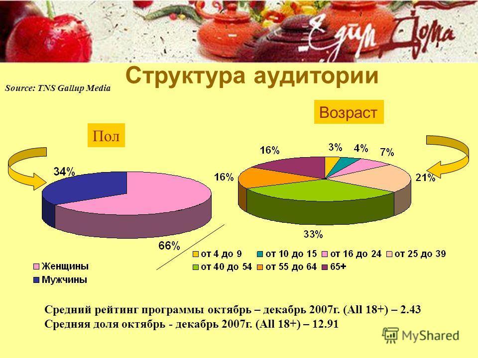 Пол Возраст Source: TNS Gallup Media Структура аудитории Средний рейтинг программы октябрь – декабрь 2007г. (All 18+) – 2.43 Средняя доля октябрь - декабрь 2007г. (All 18+) – 12.91