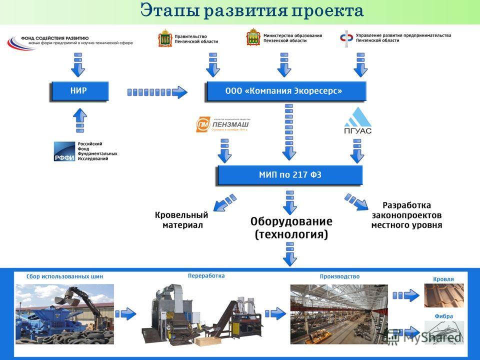 Этапы развития проекта