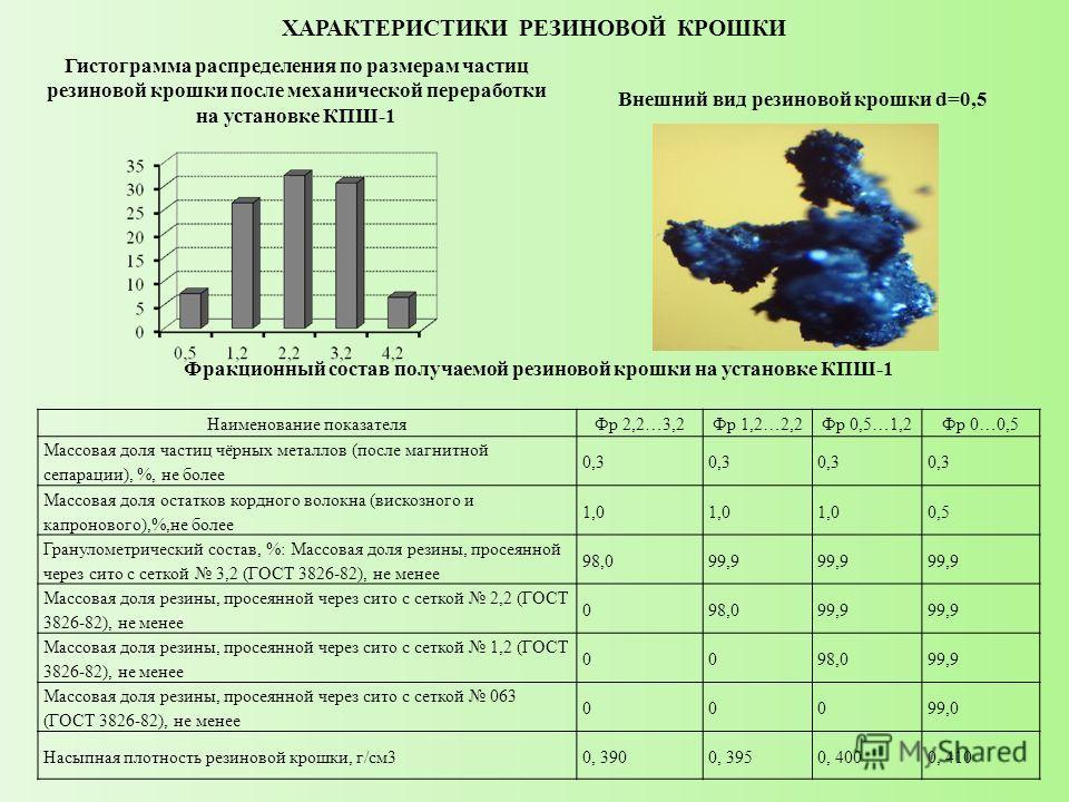 ХАРАКТЕРИСТИКИ РЕЗИНОВОЙ КРОШКИ Гистограмма распределения по размерам частиц резиновой крошки после механической переработки на установке КПШ-1 Наименование показателяФр 2,2…3,2Фр 1,2…2,2Фр 0,5…1,2Фр 0…0,5 Массовая доля частиц чёрных металлов (после