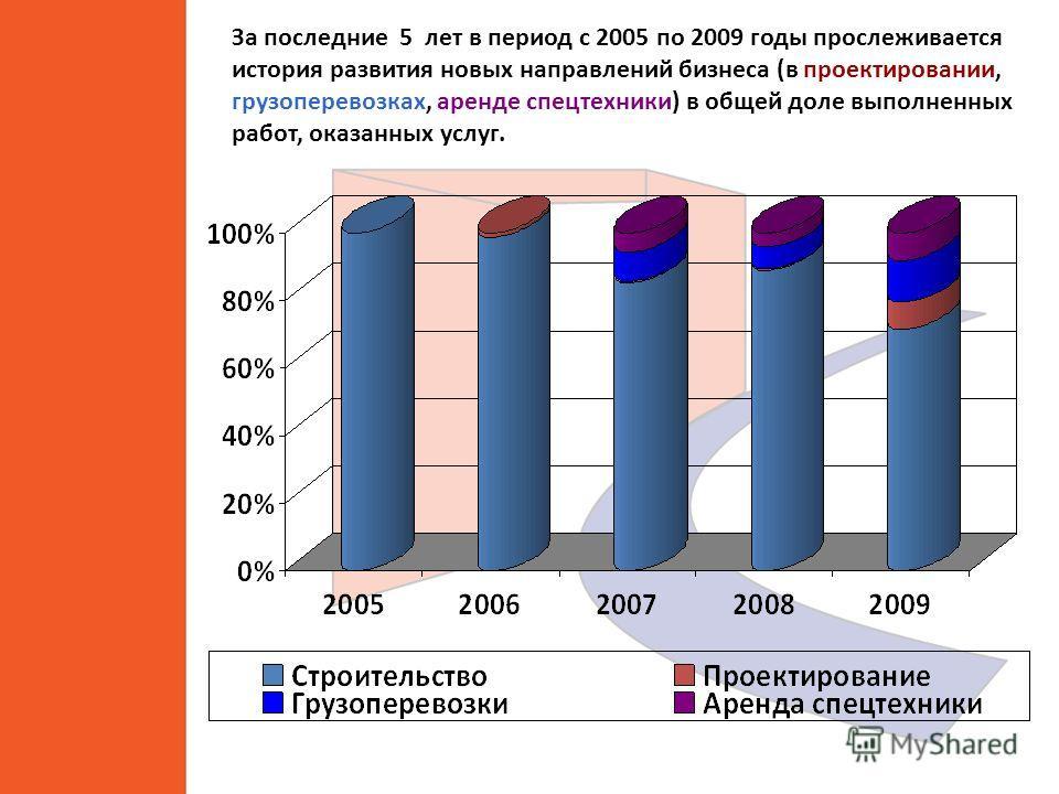 Доля услуг в бизнесе в 2009 году