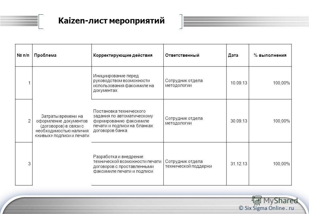 © Six Sigma Online. ru Kaizen-лист мероприятий п/пПроблемаКорректирующие действияОтветственныйДата% выполнения 1 Затраты времени на оформление документов (договоров) в связи с необходимостью наличия «живых» подписи и печати Инициирование перед руково