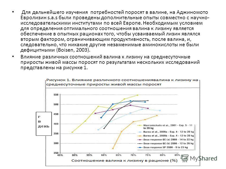 Для дальнейшего изучения потребностей поросят в валине, на Аджиномото Евролизин s.a.s были проведены дополнительные опыты совместно с научно- исследовательскими институтами по всей Европе. Необходимым условием для определения оптимального соотношения