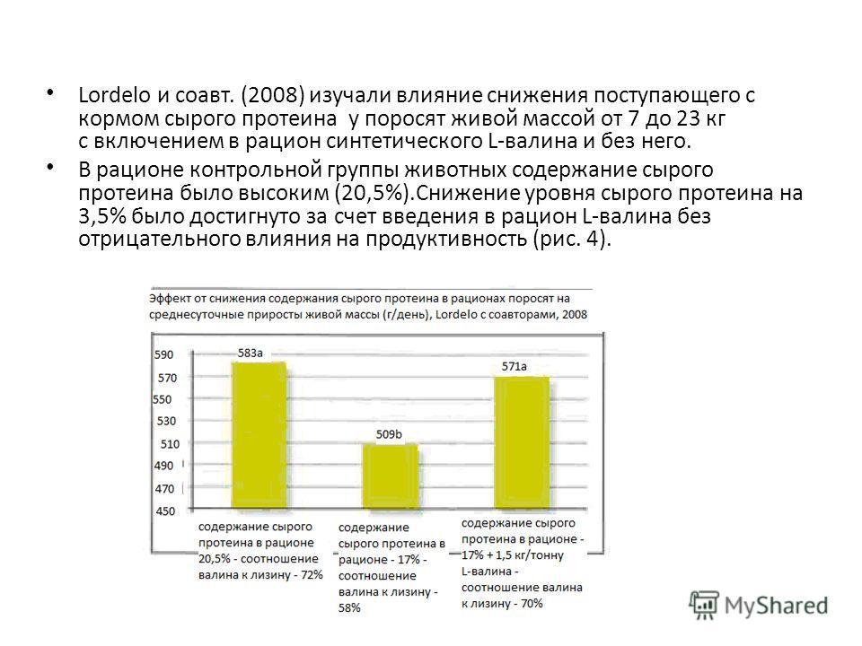 Lordelo и соавт. (2008) изучали влияние снижения поступающего с кормом сырого протеина у поросят живой массой от 7 до 23 кг с включением в рацион синтетического L-валина и без него. В рационе контрольной группы животных содержание сырого протеина был