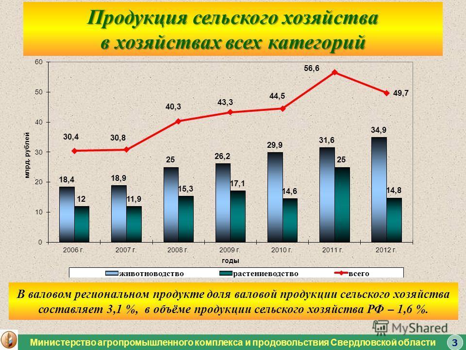 Продукция сельского хозяйства в хозяйствах всех категорий Министерство агропромышленного комплекса и продовольствия Свердловской области 3 В валовом региональном продукте доля валовой продукции сельского хозяйства составляет 3,1 %, в объёме продукции