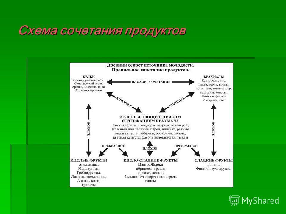 Схема сочетания продуктов