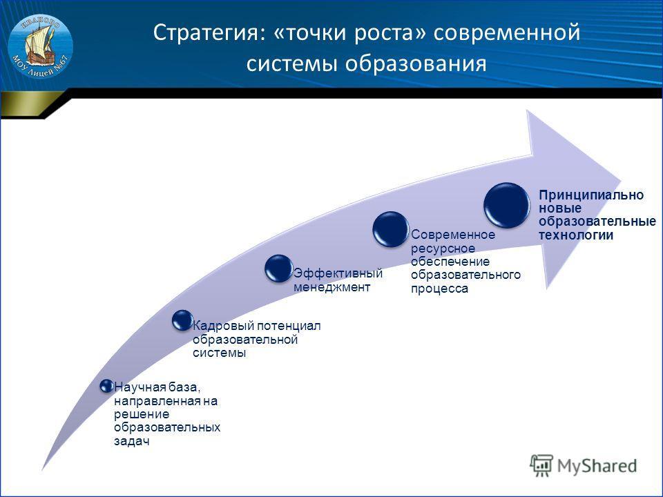 Стратегия: «точки роста» современной системы образования Научная база, направленная на решение образовательных задач Кадровый потенциал образовательной системы Эффективный менеджмент Современное ресурсное обеспечение образовательного процесса Принцип