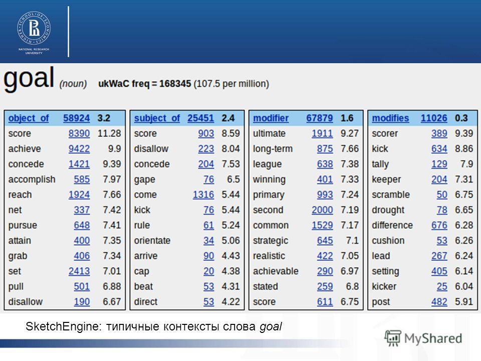 SketchEngine: типичные контексты слова goal