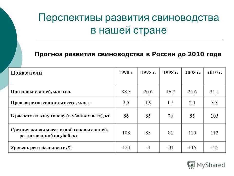 Перспективы развития свиноводства в нашей стране Прогноз развития свиноводства в России до 2010 года Показатели 1990 г.1995 г.1998 г.2005 г.2010 г. Поголовье свиней, млн гол. 38,320,616,725,631,4 Производство свинины всего, млн т 3,51,91,52,13,3 В ра
