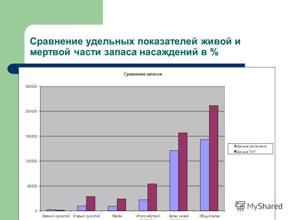 Сравнение удельных показателей живой и мертвой части запаса насаждений в %