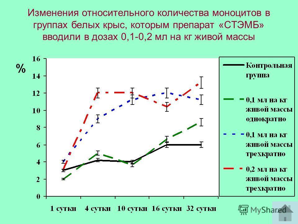 Изменения относительного количества моноцитов в группах белых крыс, которым препарат «СТЭМБ» вводили в дозах 0,1-0,2 мл на кг живой массы