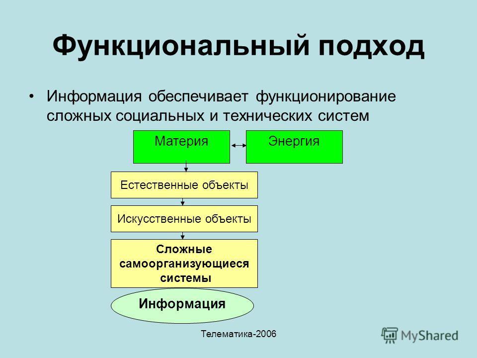 Телематика-2006 Функциональный подход Информация обеспечивает функционирование сложных социальных и технических систем МатерияЭнергия Информация Естественные объекты Искусственные объекты Сложные самоорганизующиеся системы