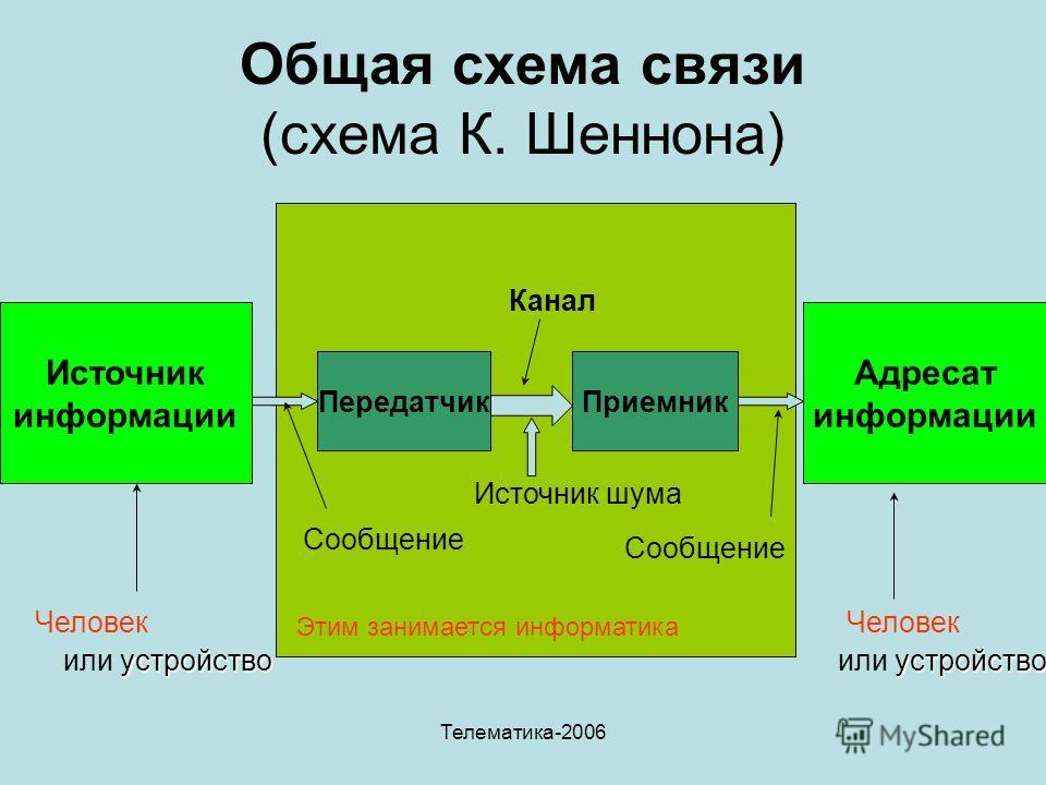 Телематика-2006 Общая схема связи (схема К. Шеннона) Этим занимается информатика Источник информации Адресат информации ПередатчикПриемник Сообщение Канал Сообщение Источник шума Человек устройство или устройство