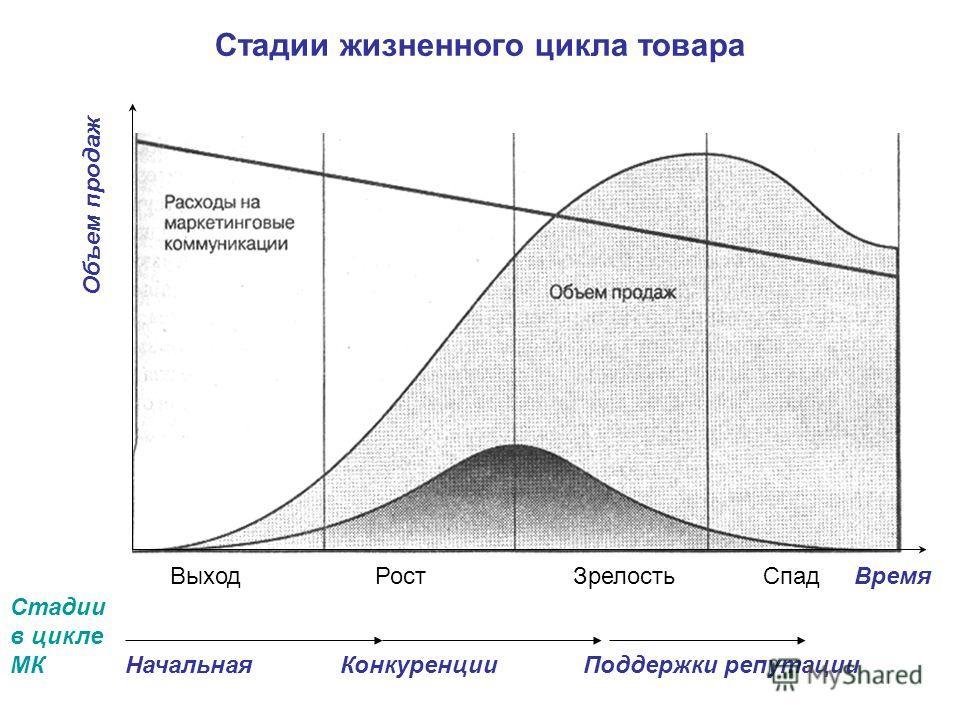 Стадии жизненного цикла товара Выход Рост Зрелость Спад Время Стадии в цикле МК Начальная Конкуренции Поддержки репутации Объем продаж