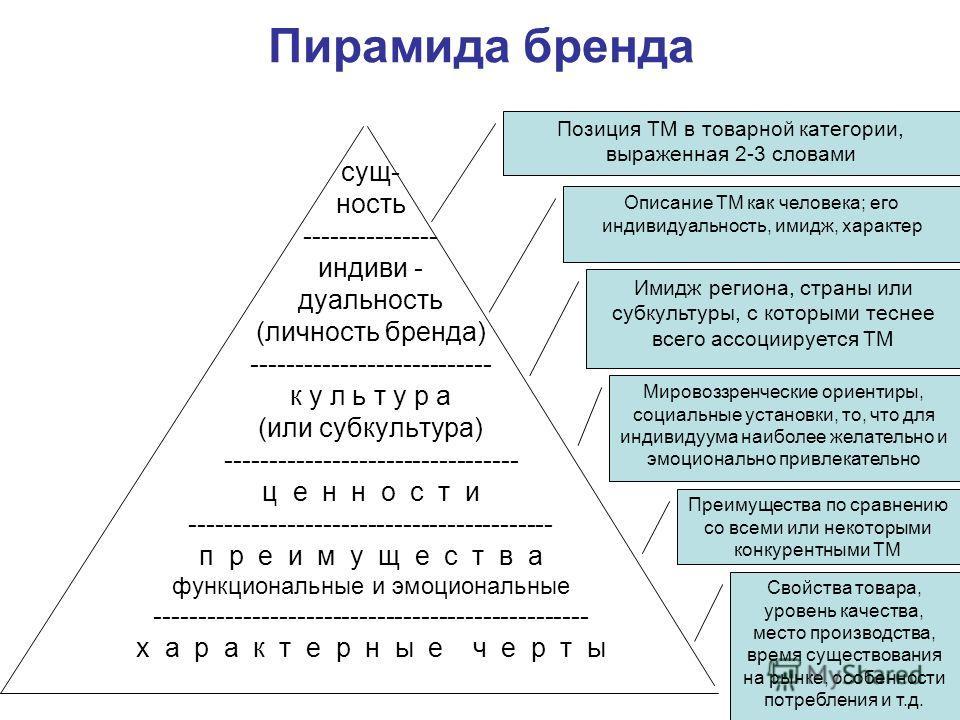 Пирамида бренда сущ- ность --------------- индиви - дуальность (личность бренда) --------------------------- к у л ь т у р а (или субкультура) --------------------------------- ц е н н о с т и ----------------------------------------- п р е и м у щ е