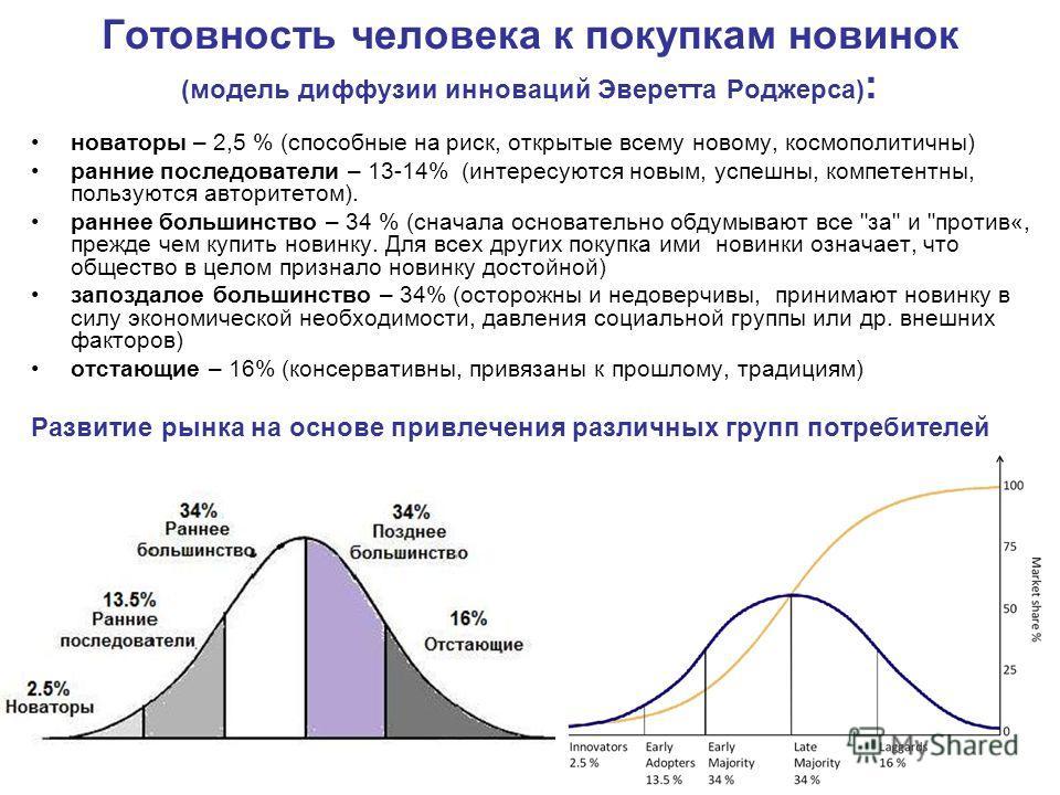 Готовность человека к покупкам новинок (модель диффузии инноваций Эверетта Роджерса) : новаторы – 2,5 % (способные на риск, открытые всему новому, космополитичны) ранние последователи – 13-14% (интересуются новым, успешны, компетентны, пользуются авт