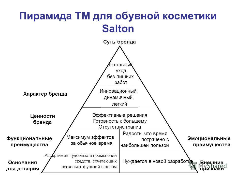 Пирамида ТМ для обувной косметики Salton Основания для доверия Внешние признаки Характер бренда Функциональные преимущества Ценности бренда Суть бренда Эмоциональные преимущества Ассортимент удобных в применении средств, сочетающих несколько функций