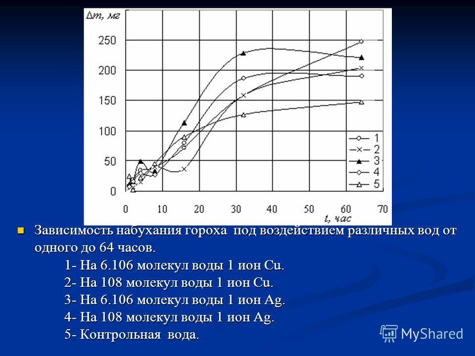 Зависимость набухания гороха под воздействием различных вод от Зависимость набухания гороха под воздействием различных вод от одного до 64 часов. 1- На 6.106 молекул воды 1 ион Cu. 2- На 108 молекул воды 1 ион Cu. 3- На 6.106 молекул воды 1 ион Ag. 4