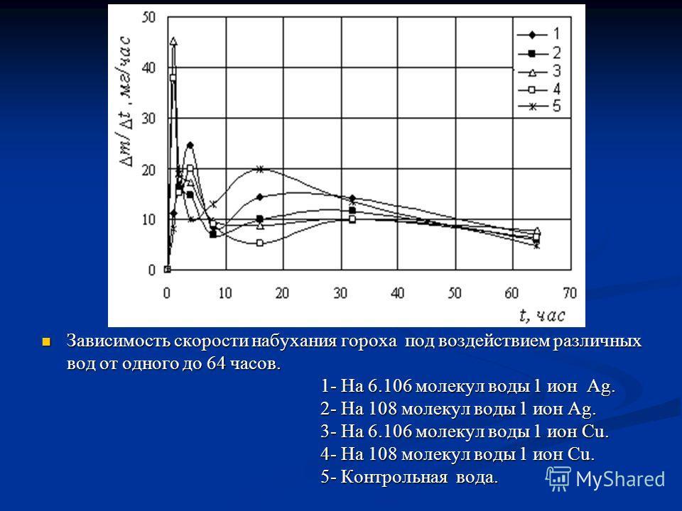Зависимость скорости набухания гороха под воздействием различных Зависимость скорости набухания гороха под воздействием различных вод от одного до 64 часов. 1- На 6.106 молекул воды 1 ион Ag. 1- На 6.106 молекул воды 1 ион Ag. 2- На 108 молекул воды