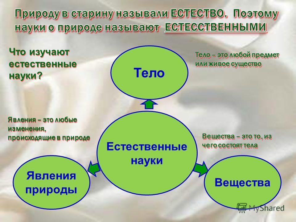 Что изучают естественные науки? Что изучают естественные науки? Тело – это любой предмет или живое существо Вещества – это то, из чего состоят тела Явления – это любые изменения, происходящие в природе Явления – это любые изменения, происходящие в пр