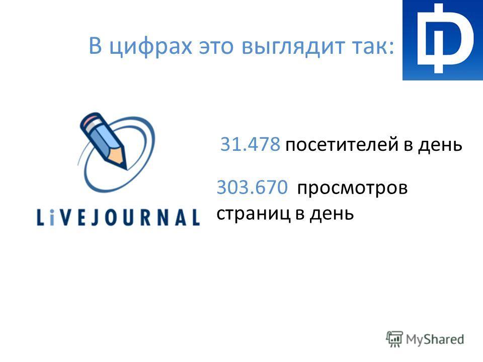 В цифрах это выглядит так: 31.478 посетителей в день 303.670 просмотров страниц в день