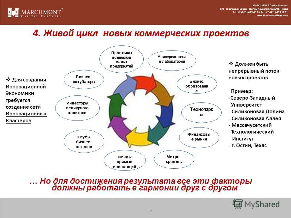 … Но для достижения результата все эти факторы должны работать в гармонии друг с другом 4. Живой цикл новых коммерческих проектов Для создания Инновационной Экономики требуется создание сети Инновационных Кластеров Должен быть непрерывный поток новых