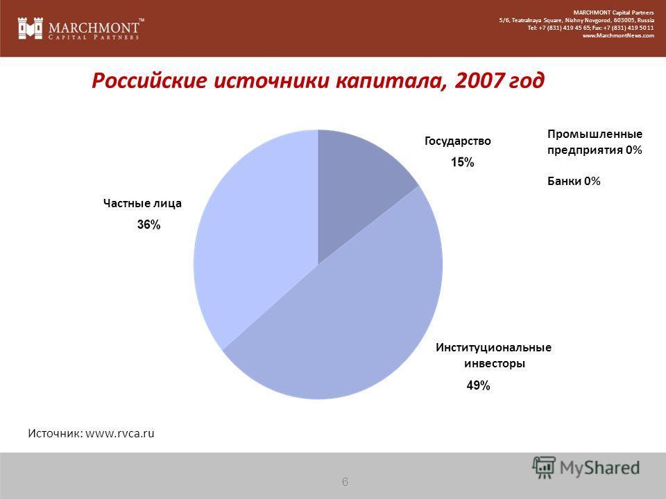 Российские источники капитала, 2007 год Источник: www.rvca.ru Промышленные предприятия 0% Банки 0% Частные лица Государство Институциональные инвесторы 6 MARCHMONT Capital Partners 5/6, Teatralnaya Square, Nizhny Novgorod, 603005, Russia Tel: +7 (831
