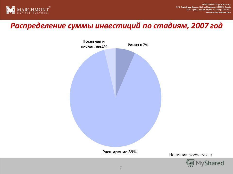 Источник: www.rvca.ru Распределение суммы инвестиций по стадиям, 2007 год Расширение 89% Посевная и начальная4% Ранняя 7% 7 MARCHMONT Capital Partners 5/6, Teatralnaya Square, Nizhny Novgorod, 603005, Russia Tel: +7 (831) 419 45 65; Fax: +7 (831) 419