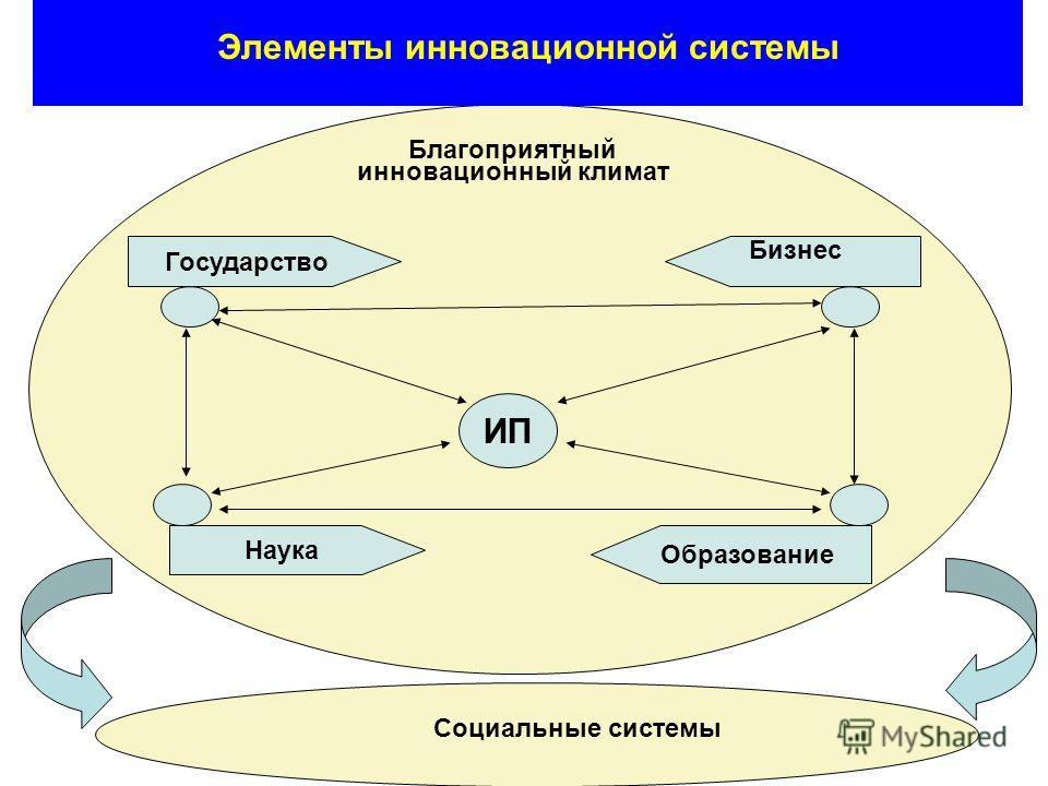 ИП Государство Наука Образование Благоприятный инновационный климат Бизнес Элементы инновационной системы Социальные системы