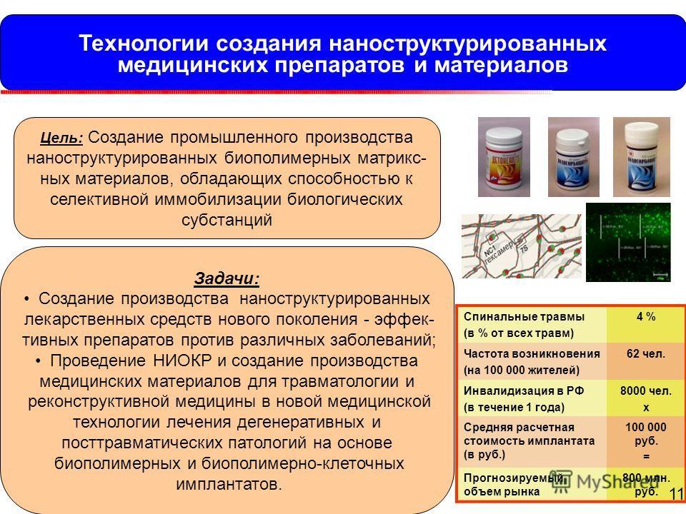 Технологии создания наноструктурированных медицинских препаратов и материалов Спинальные травмы (в % от всех травм) 4 % Частота возникновения (на 100 000 жителей) 62 чел. Инвалидизация в РФ (в течение 1 года) 8000 чел. x Средняя расчетная стоимость и