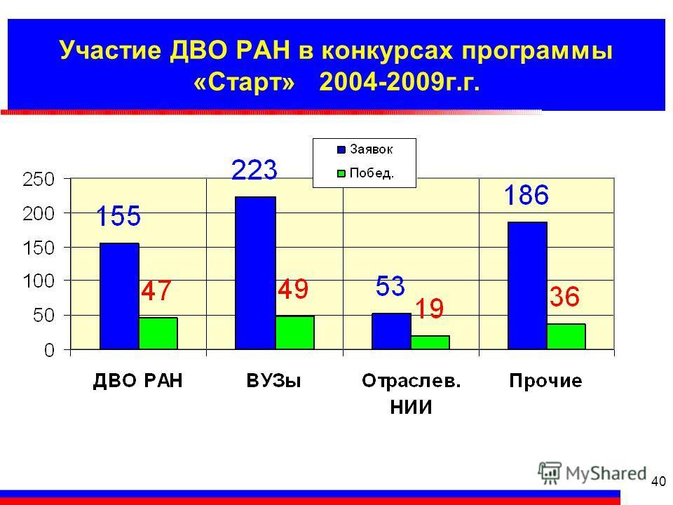 Участие ДВО РАН в конкурсах программы «Старт» 2004-2009г.г. 40