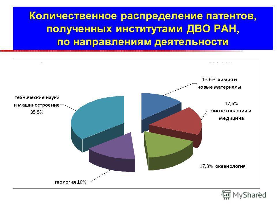 Количественное распределение патентов, полученных институтами ДВО РАН, по направлениям деятельности 7