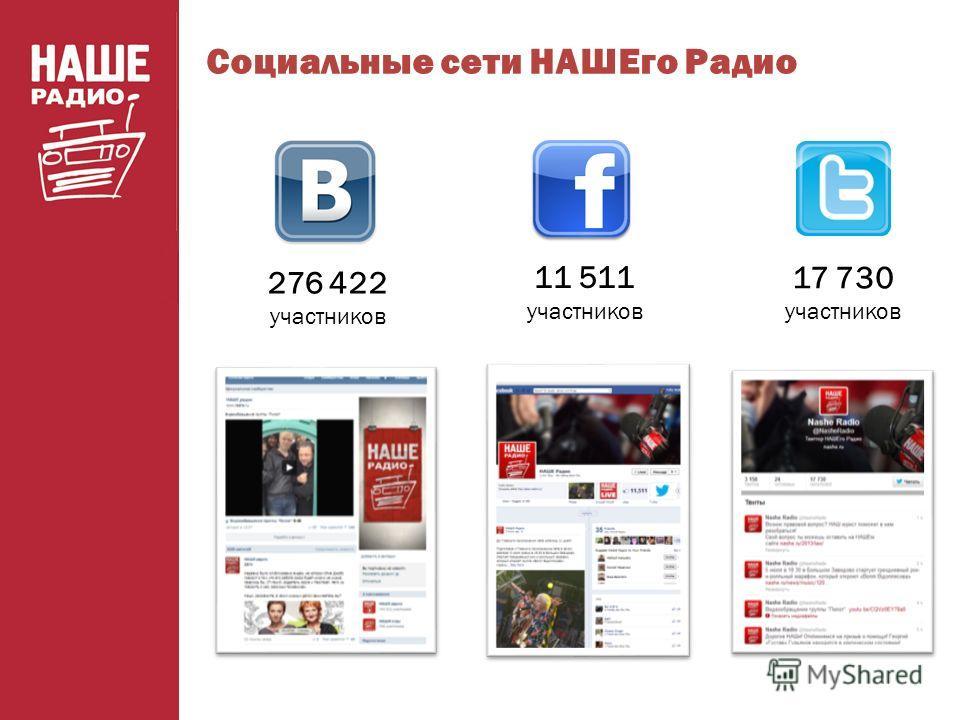 276 422 участников Социальные сети НАШЕго Радио Апрель 2013 11 511 участников 17 730 участников