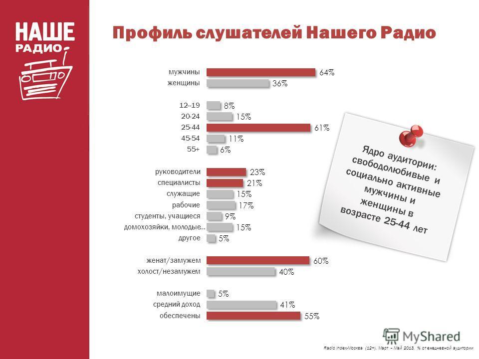 Профиль слушателей Нашего Радио Radio Index-Москва (12+). Март – Май 2013. % от ежедневной аудитории Ядро аудитории: свободолюбивые и социально активные мужчины и женщины в возрасте 25-44 лет