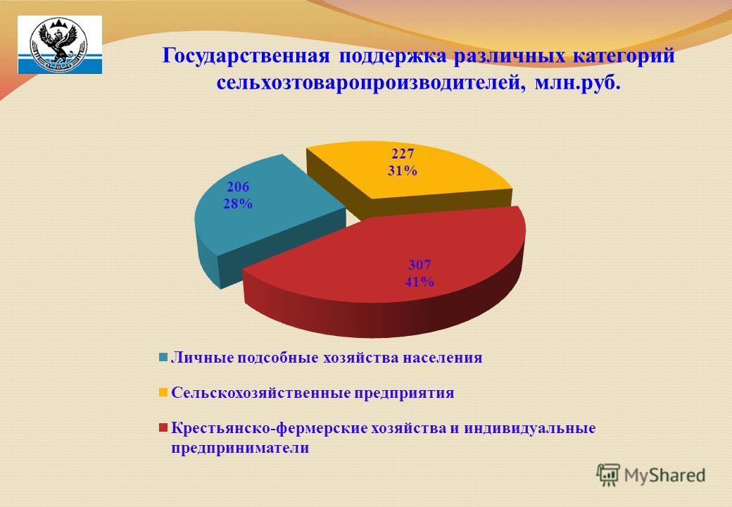 Государственная поддержка различных категорий сельхозтоваропроизводителей, млн.руб.