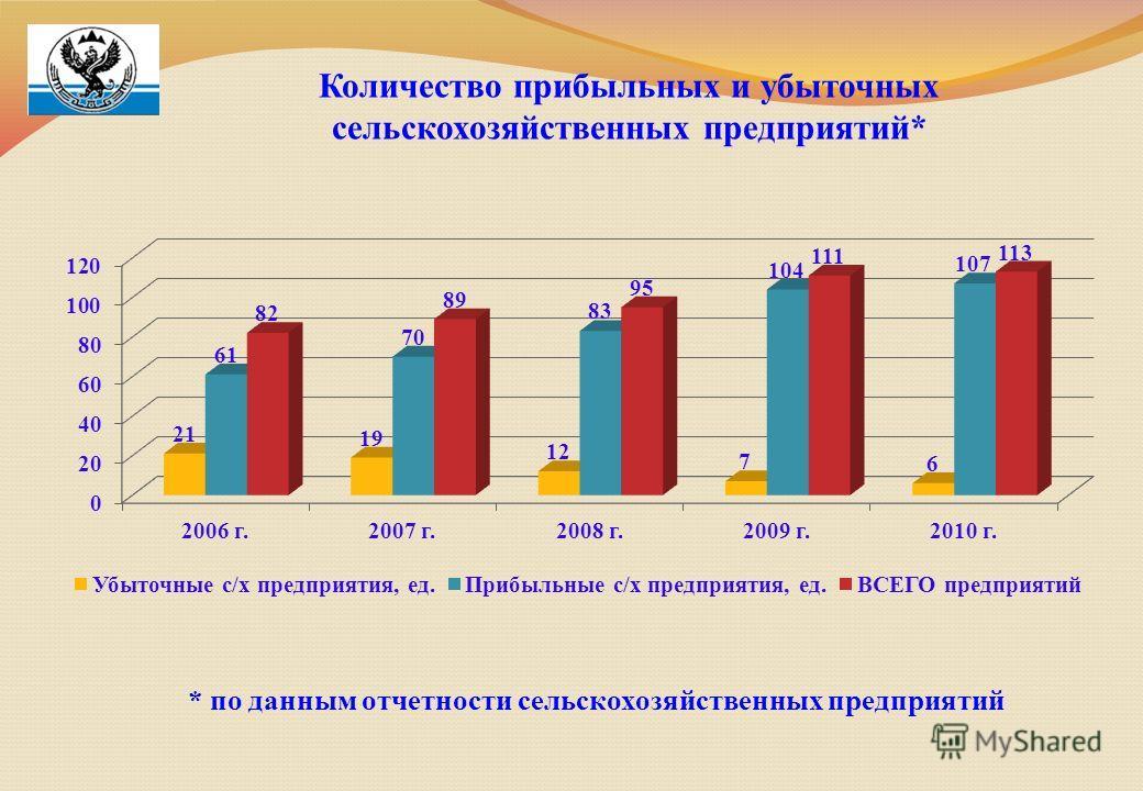 Количество прибыльных и убыточных сельскохозяйственных предприятий* * по данным отчетности сельскохозяйственных предприятий
