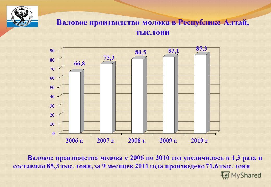 Валовое производство молока в Республике Алтай, тыс.тонн Валовое производство молока с 2006 по 2010 год увеличилось в 1,3 раза и составило 85,3 тыс. тонн, за 9 месяцев 2011 года произведено 71,6 тыс. тонн