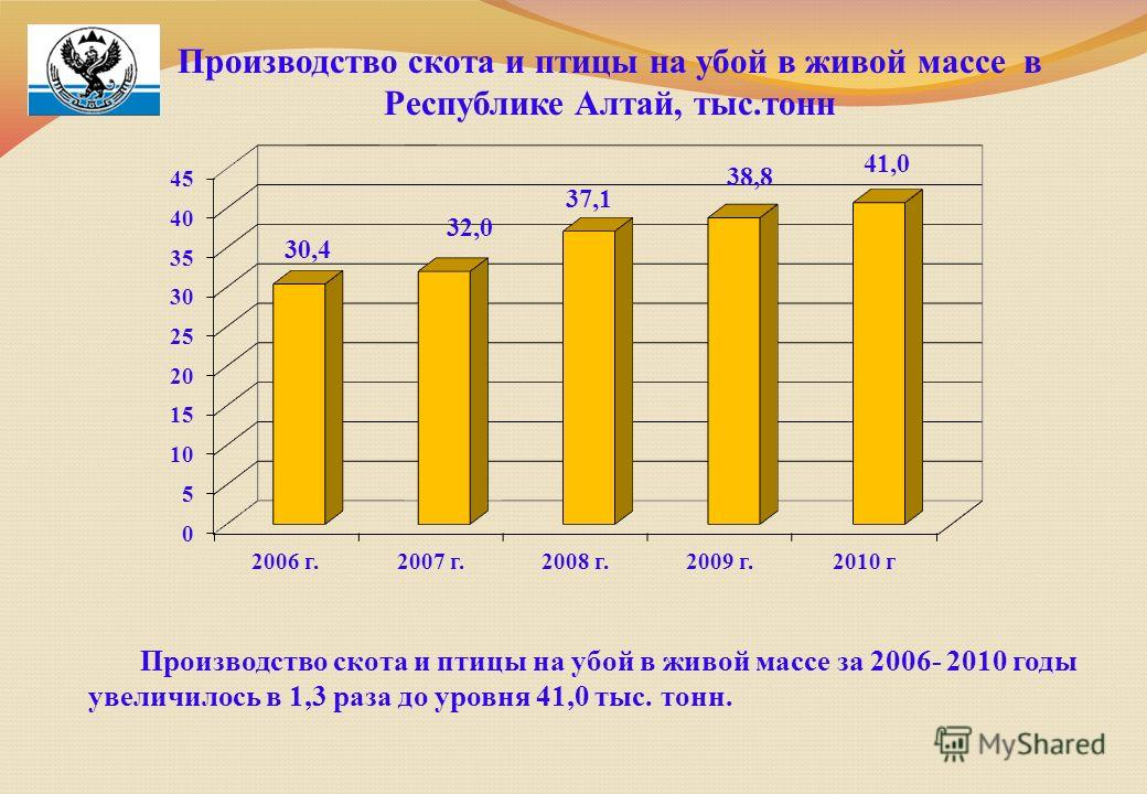 Производство скота и птицы на убой в живой массе в Республике Алтай, тыс.тонн Производство скота и птицы на убой в живой массе за 2006- 2010 годы увеличилось в 1,3 раза до уровня 41,0 тыс. тонн.