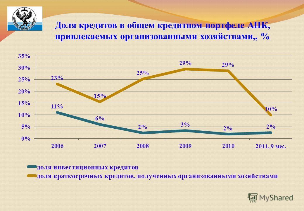 Доля кредитов в общем кредитном портфеле АПК, привлекаемых организованными хозяйствами,, %