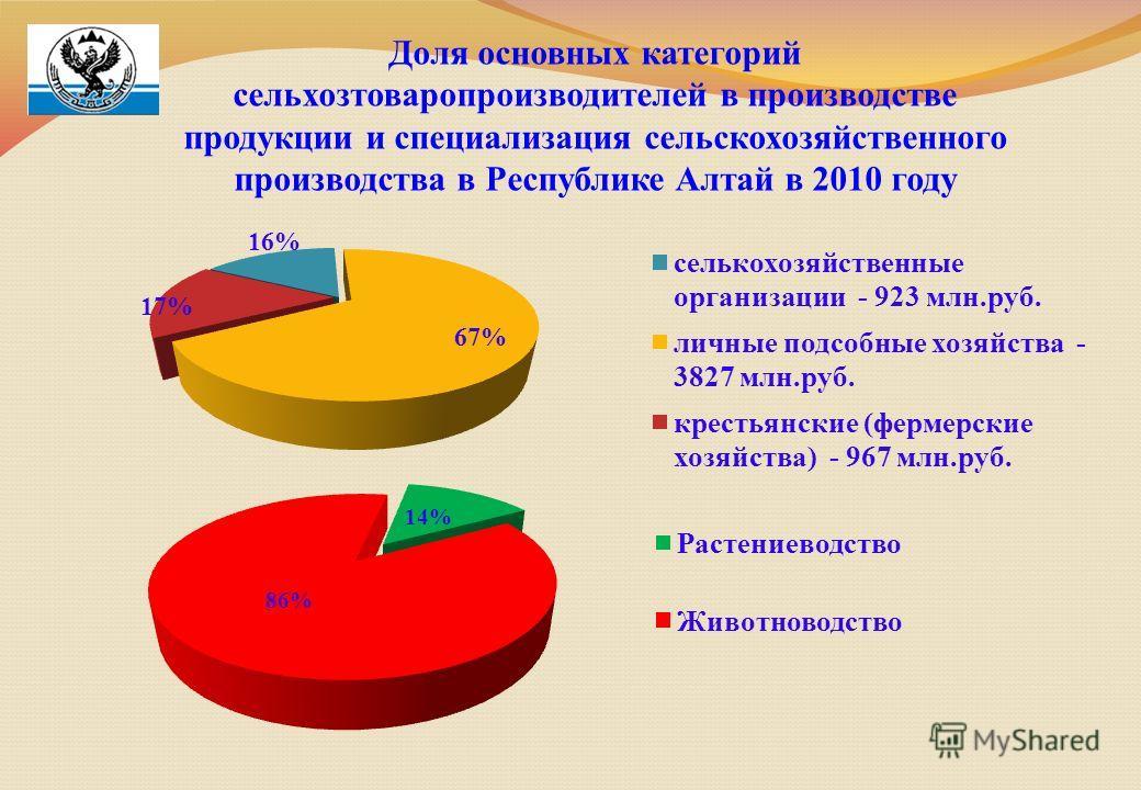 Доля основных категорий сельхозтоваропроизводителей в производстве продукции и специализация сельскохозяйственного производства в Республике Алтай в 2010 году