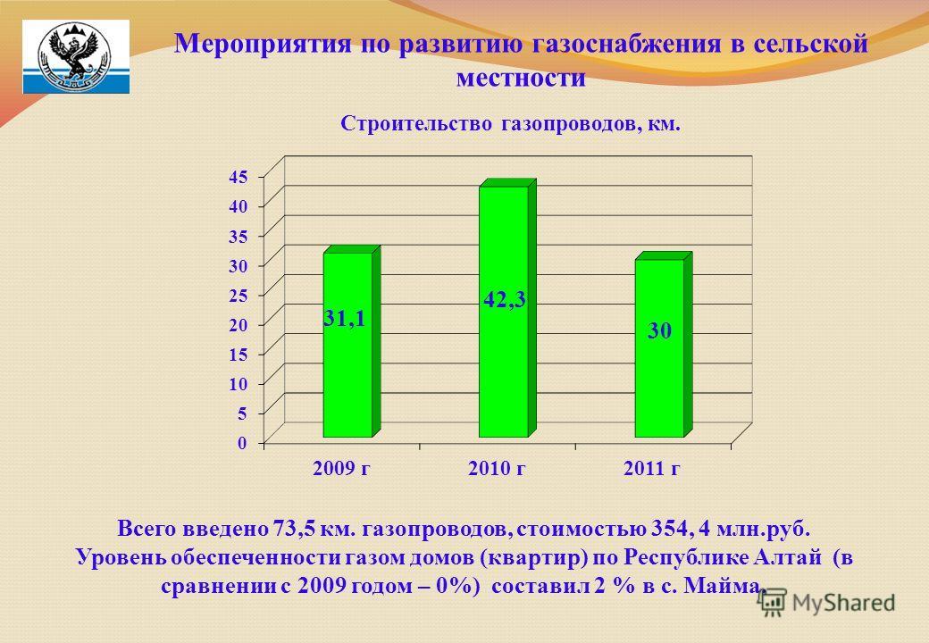 Мероприятия по развитию газоснабжения в сельской местности Всего введено 73,5 км. газопроводов, стоимостью 354, 4 млн.руб. Уровень обеспеченности газом домов (квартир) по Республике Алтай (в сравнении с 2009 годом – 0%) составил 2 % в с. Майма. Строи