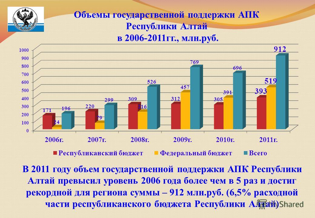 Объемы государственной поддержки АПК Республики Алтай в 2006-2011гг., млн.руб. В 2011 году объем государственной поддержки АПК Республики Алтай превысил уровень 2006 года более чем в 5 раз и достиг рекордной для региона суммы – 912 млн.руб. (6,5% рас