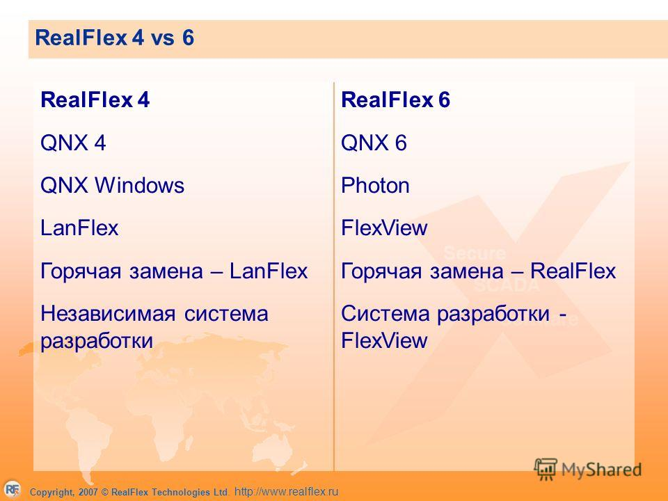 Copyright, 2007 © RealFlex Technologies Ltd. http://www.realflex.ru RealFlex 4 vs 6 RealFlex 4 QNX 4 QNX Windows LanFlex Горячая замена – LanFlex Независимая система разработки RealFlex 6 QNX 6 Photon FlexView Горячая замена – RealFlex Система разраб