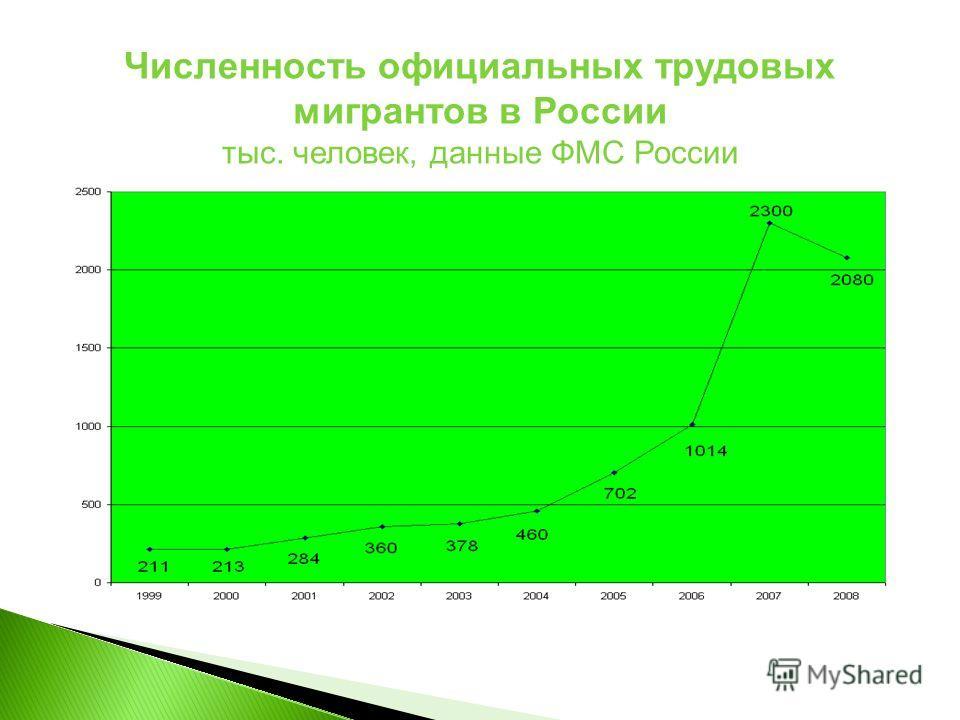 Численность официальных трудовых мигрантов в России тыс. человек, данные ФМС России