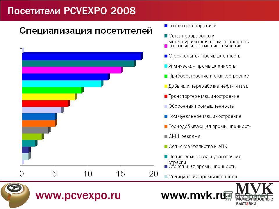 www.pcvexpo.ruwww.mvk.ru Посетители PCVEXPO 2008