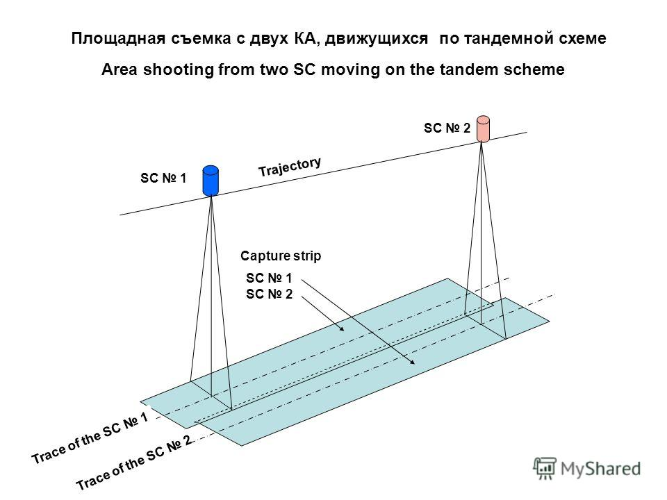Площадная съемка с двух КА, движущихся по тандемной схеме Area shooting from two SC moving on the tandem scheme Trajectory SC 1 SC 2 Trace of the SC 1 Trace of the SC 2 Capture strip SC 1 SC 2