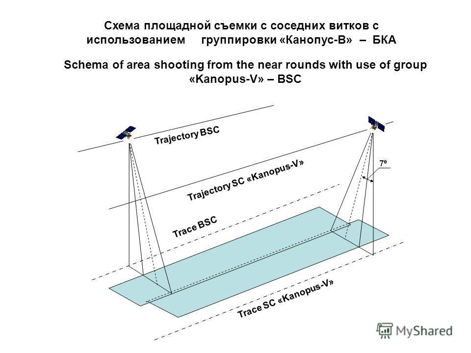 Схема площадной съемки с соседних витков с использованием группировки «Канопус-В» – БКА Schema of area shooting from the near rounds with use of group «Kanopus-V» – BSC Trace BSC Trace SC «Kanopus-V» Trajectory BSC Trajectory SC «Kanopus-V»