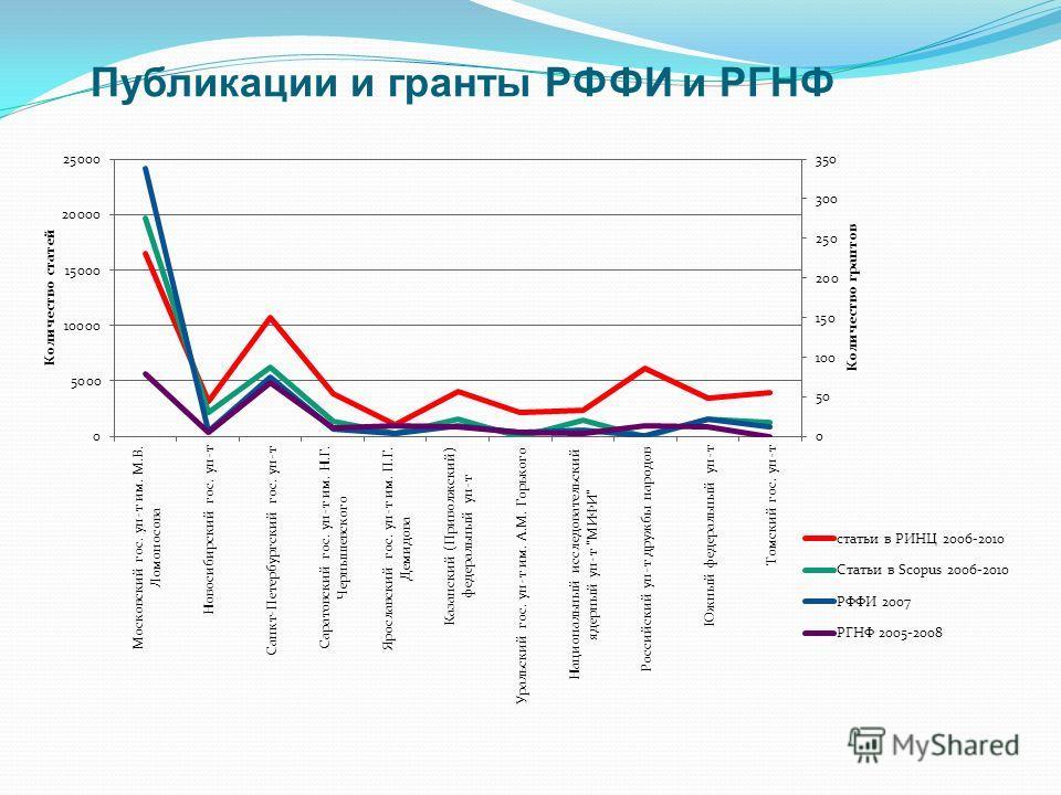 Публикации и гранты РФФИ и РГНФ