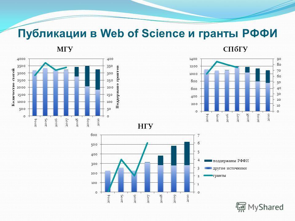 Публикации в Web of Science и гранты РФФИ