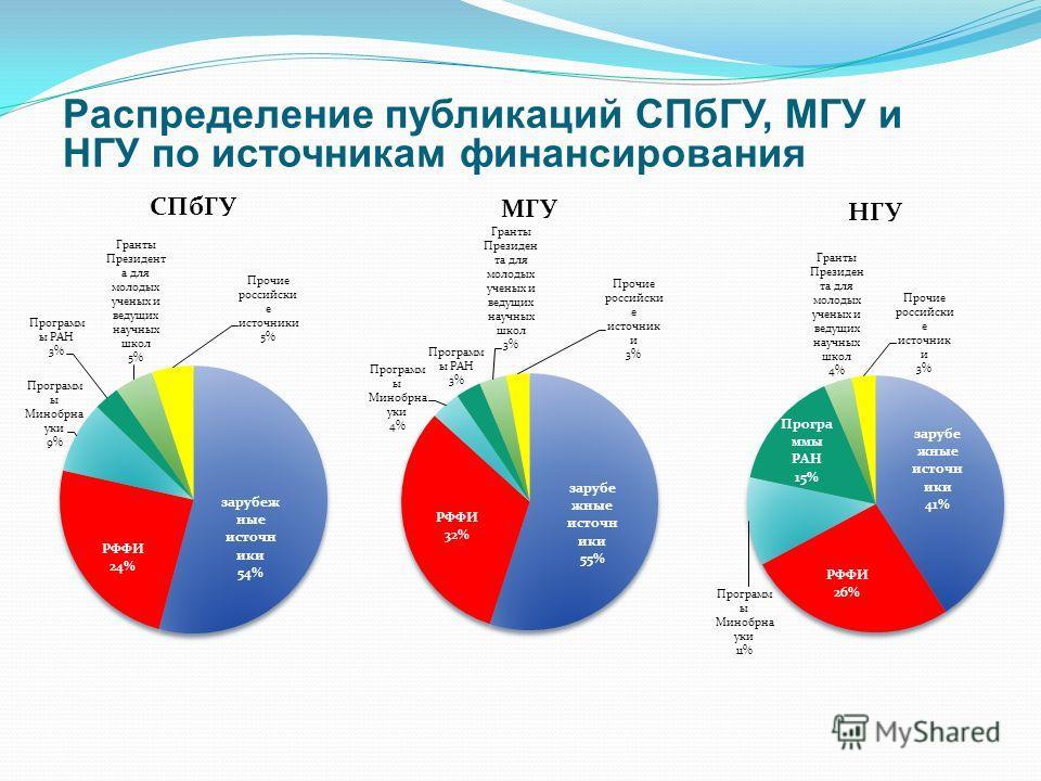 Распределение публикаций СПбГУ, МГУ и НГУ по источникам финансирования
