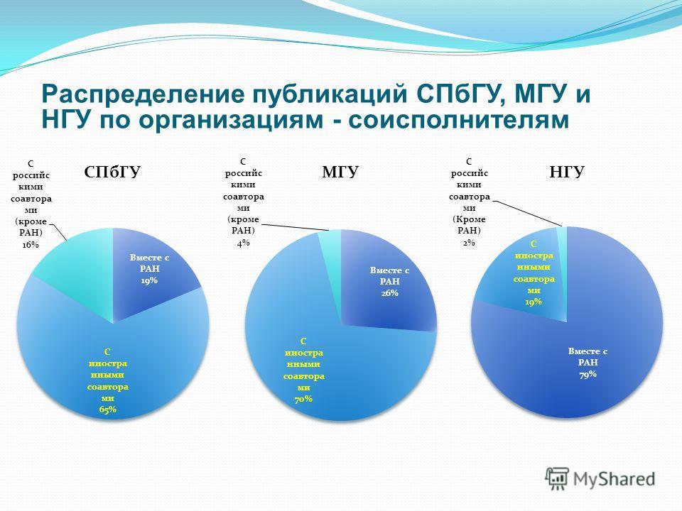 Распределение публикаций СПбГУ, МГУ и НГУ по организациям - соисполнителям